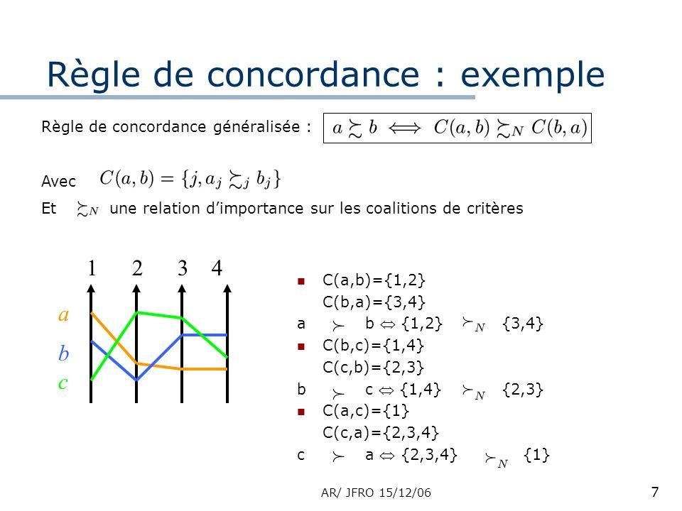 AR/ JFRO 15/12/06 7 Règle de concordance : exemple 1234 a b c C(a,b)={1,2} C(b,a)={3,4} ab {1,2}{3,4} C(b,c)={1,4} C(c,b)={2,3} bc {1,4}{2,3} C(a,c)={1} C(c,a)={2,3,4} ca {2,3,4} {1} Règle de concordance généralisée : Avec Etune relation dimportance sur les coalitions de critères