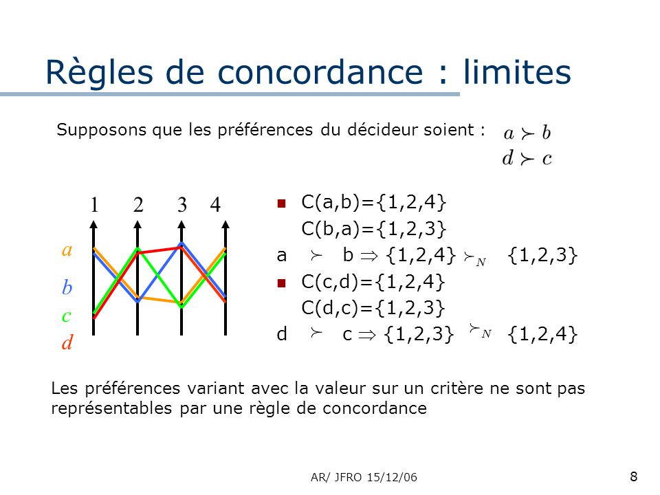 AR/ JFRO 15/12/06 8 Règles de concordance : limites 1234 a b c d C(a,b)={1,2,4} C(b,a)={1,2,3} ab {1,2,4} {1,2,3} C(c,d)={1,2,4} C(d,c)={1,2,3} dc {1,2,3} {1,2,4} Les préférences variant avec la valeur sur un critère ne sont pas représentables par une règle de concordance Supposons que les préférences du décideur soient :