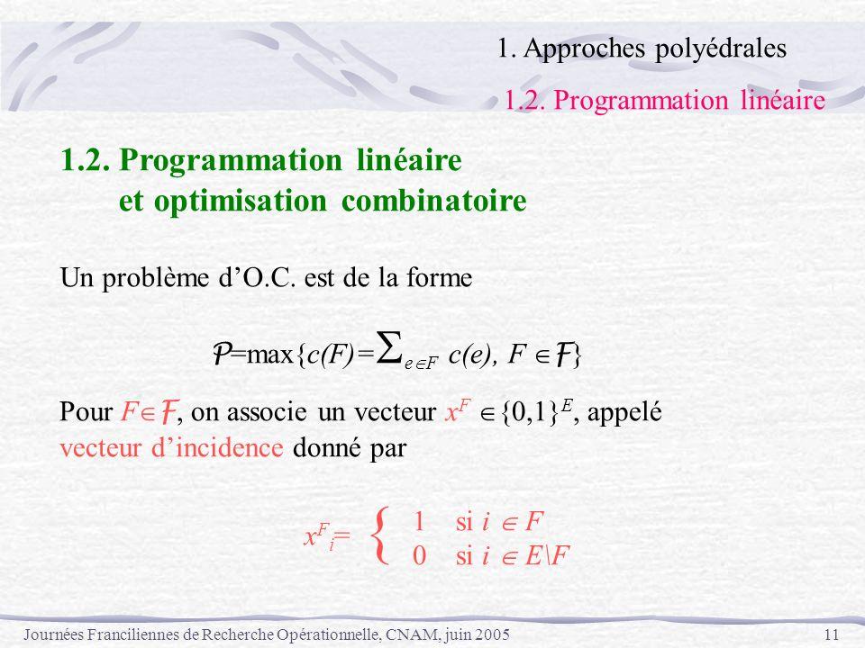 Journées Franciliennes de Recherche Opérationnelle, CNAM, juin 200511 1. Approches polyédrales 1.2. Programmation linéaire et optimisation combinatoir