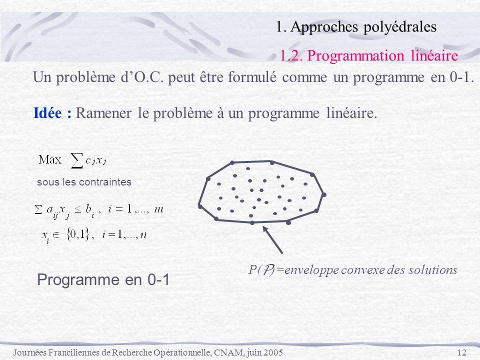Journées Franciliennes de Recherche Opérationnelle, CNAM, juin 200512 sous les contraintes Programme en 0-1 Un problème dO.C. peut être formulé comme