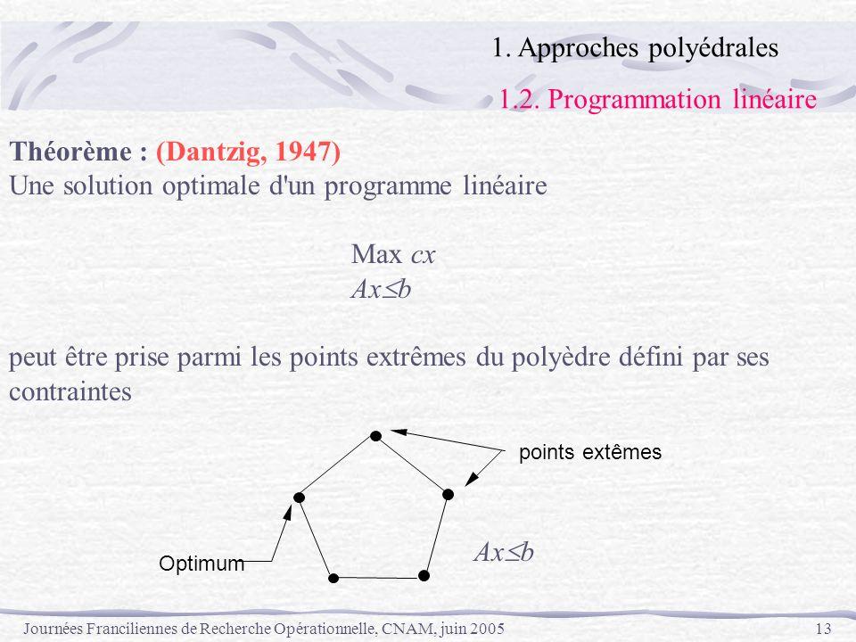 Journées Franciliennes de Recherche Opérationnelle, CNAM, juin 200513 Théorème : (Dantzig, 1947) Une solution optimale d'un programme linéaire Max cx