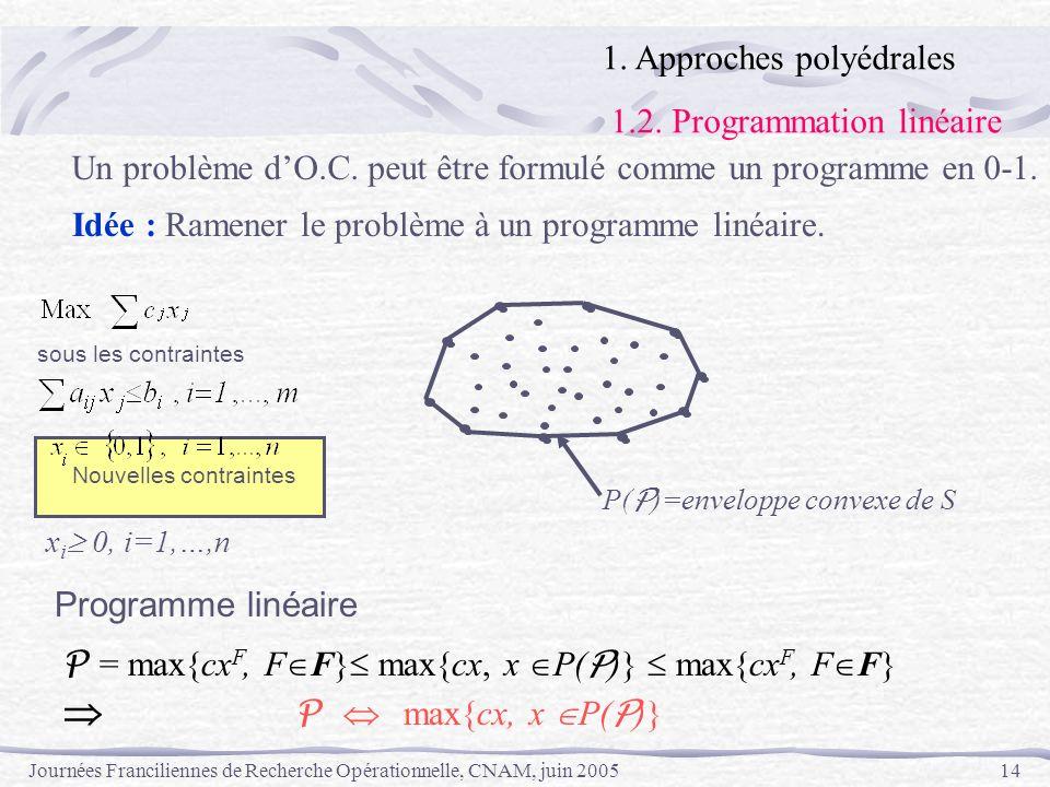 Journées Franciliennes de Recherche Opérationnelle, CNAM, juin 200514 sous les contraintes P = max{cx F, F F} max{cx, x P( P )} max{cx F, F F} P max{c