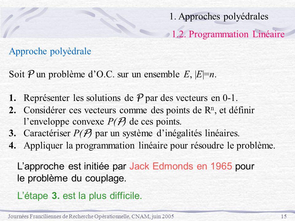 Journées Franciliennes de Recherche Opérationnelle, CNAM, juin 200515 Approche polyèdrale Soit P un problème dO.C. sur un ensemble E, |E|=n. 1.Représe