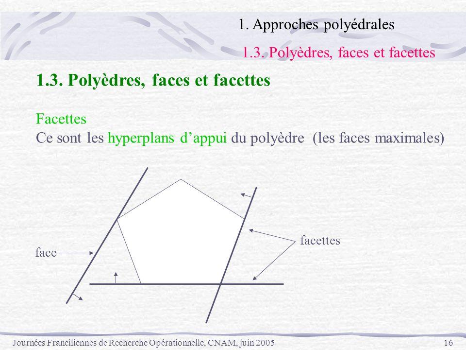 Journées Franciliennes de Recherche Opérationnelle, CNAM, juin 200516 1. Approches polyédrales 1.3. Polyèdres, faces et facettes Facettes Ce sont les