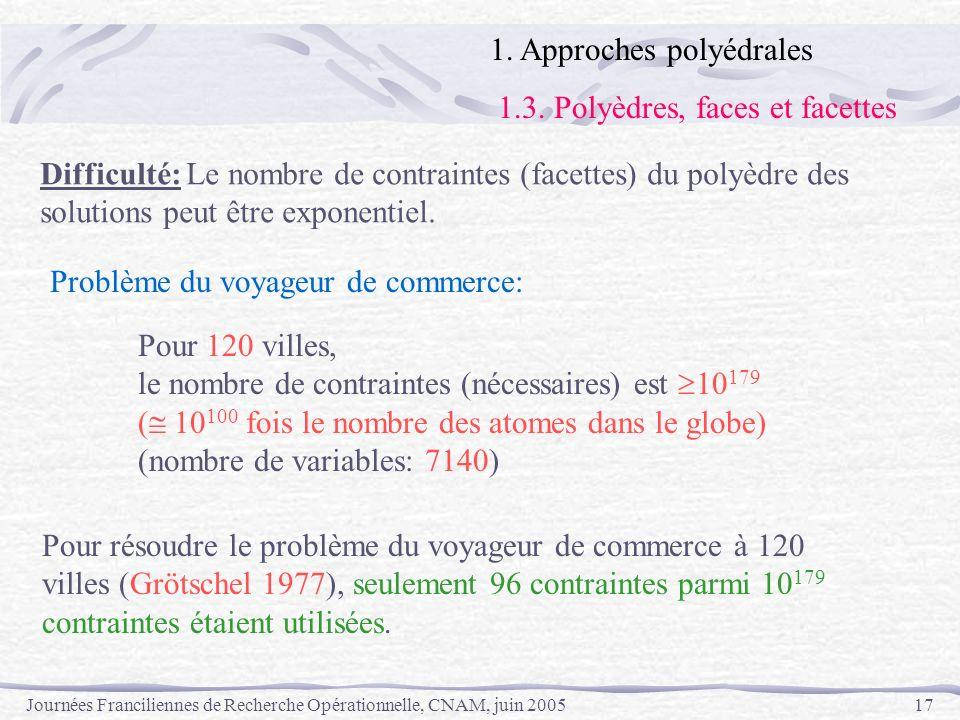 Journées Franciliennes de Recherche Opérationnelle, CNAM, juin 200517 Difficulté: Le nombre de contraintes (facettes) du polyèdre des solutions peut ê