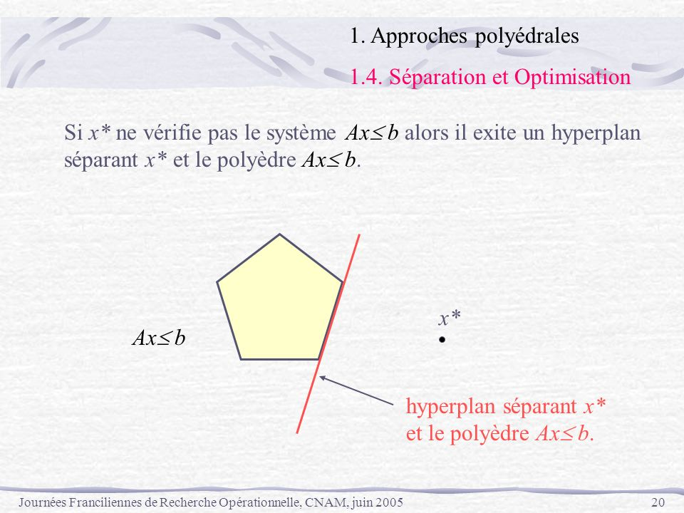Journées Franciliennes de Recherche Opérationnelle, CNAM, juin 200520 Si x* ne vérifie pas le système Ax b alors il exite un hyperplan séparant x* et