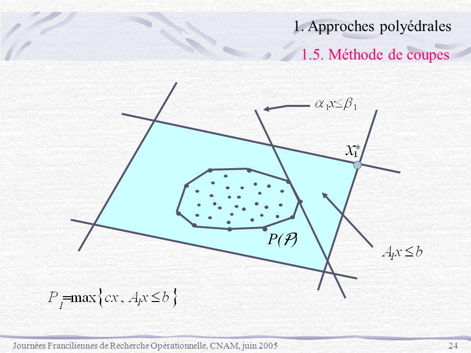 Journées Franciliennes de Recherche Opérationnelle, CNAM, juin 200524 P( P ) 1. Approches polyédrales 1.5. Méthode de coupes