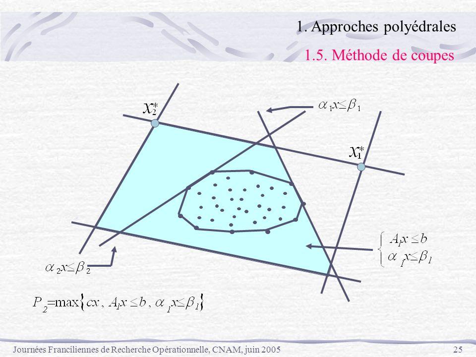 Journées Franciliennes de Recherche Opérationnelle, CNAM, juin 200525 1. Approches polyédrales 1.5. Méthode de coupes