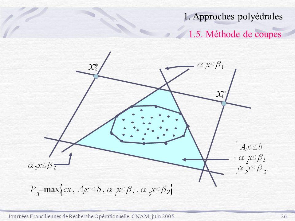 Journées Franciliennes de Recherche Opérationnelle, CNAM, juin 200526 1. Approches polyédrales 1.5. Méthode de coupes