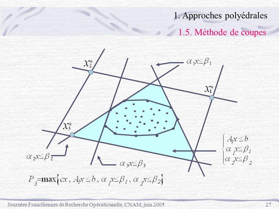 Journées Franciliennes de Recherche Opérationnelle, CNAM, juin 200527 1. Approches polyédrales 1.5. Méthode de coupes