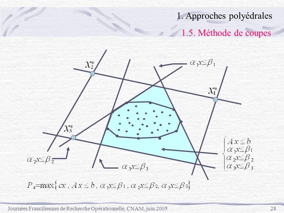 Journées Franciliennes de Recherche Opérationnelle, CNAM, juin 200528 1. Approches polyédrales 1.5. Méthode de coupes