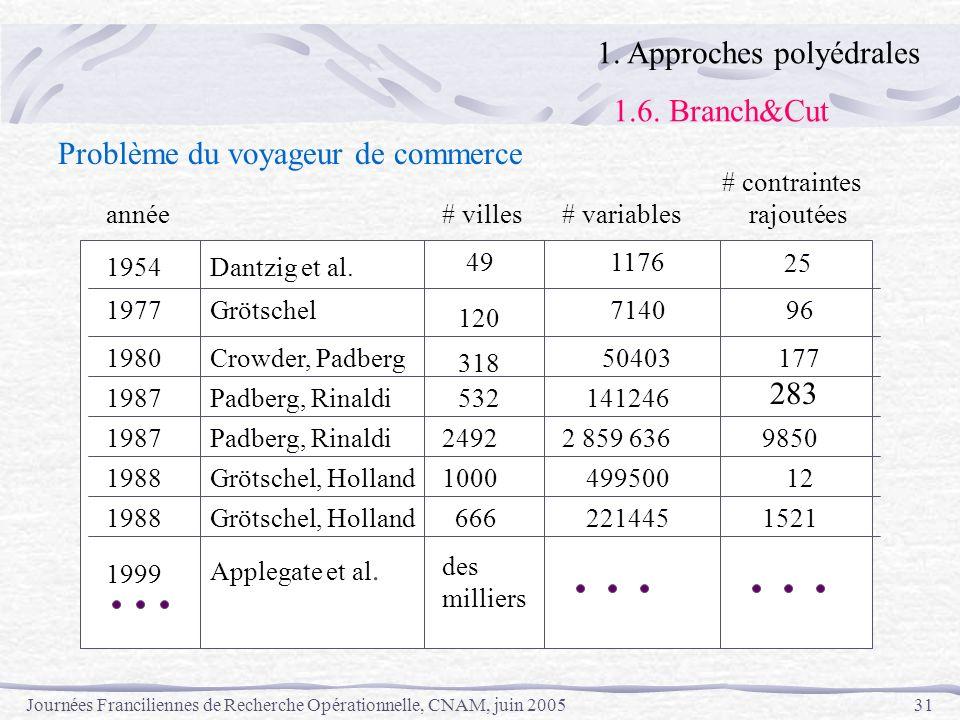 Journées Franciliennes de Recherche Opérationnelle, CNAM, juin 200531 1954 Dantzig et al. Problème du voyageur de commerce # villes# variables # contr