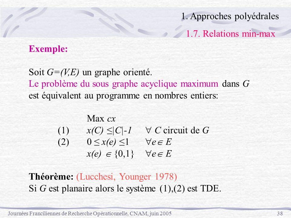Journées Franciliennes de Recherche Opérationnelle, CNAM, juin 200538 1. Approches polyédrales 1.7. Relations min-max Exemple: Soit G=(V,E) un graphe