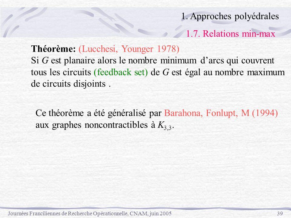 Journées Franciliennes de Recherche Opérationnelle, CNAM, juin 200539 1. Approches polyédrales 1.7. Relations min-max Théorème: (Lucchesi, Younger 197