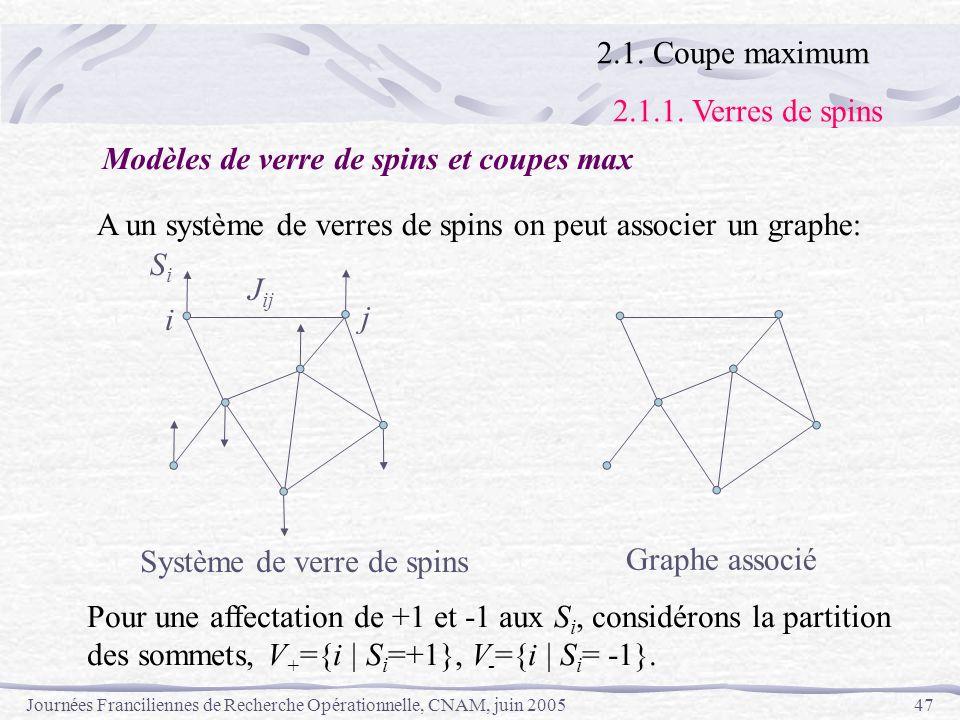Journées Franciliennes de Recherche Opérationnelle, CNAM, juin 200547 A un système de verres de spins on peut associer un graphe: Pour une affectation