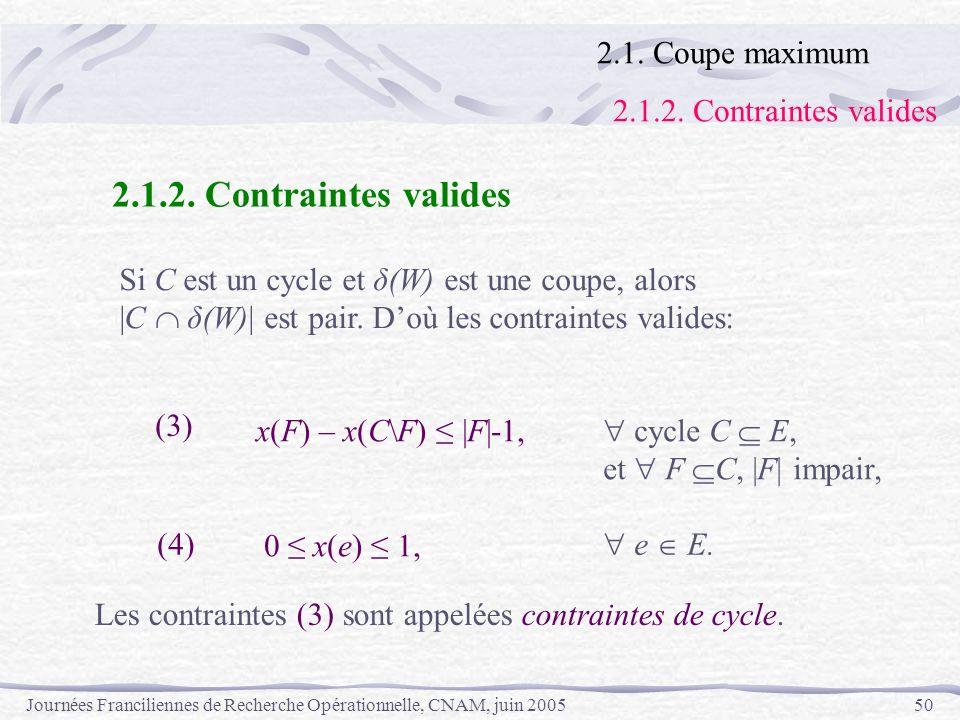 Journées Franciliennes de Recherche Opérationnelle, CNAM, juin 200550 2.1.2. Contraintes valides Si C est un cycle et δ(W) est une coupe, alors |C δ(W