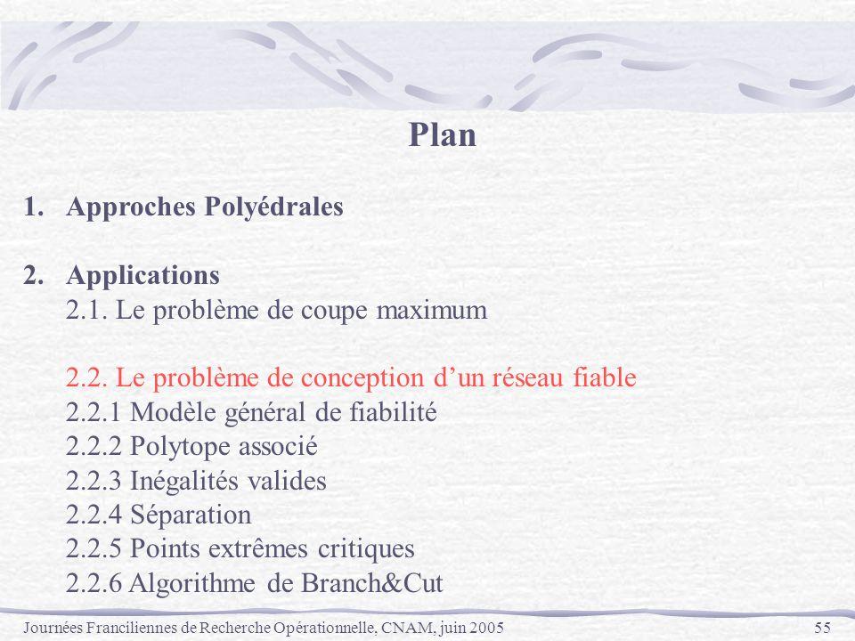 Journées Franciliennes de Recherche Opérationnelle, CNAM, juin 200555 Plan 1.Approches Polyédrales 2.Applications 2.1. Le problème de coupe maximum 2.