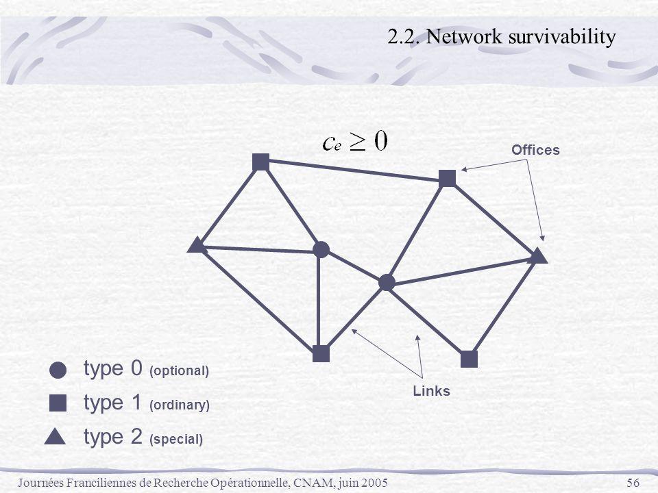 Journées Franciliennes de Recherche Opérationnelle, CNAM, juin 200556 type 0 (optional) type 1 (ordinary) type 2 (special) Offices Links 2.2. Network
