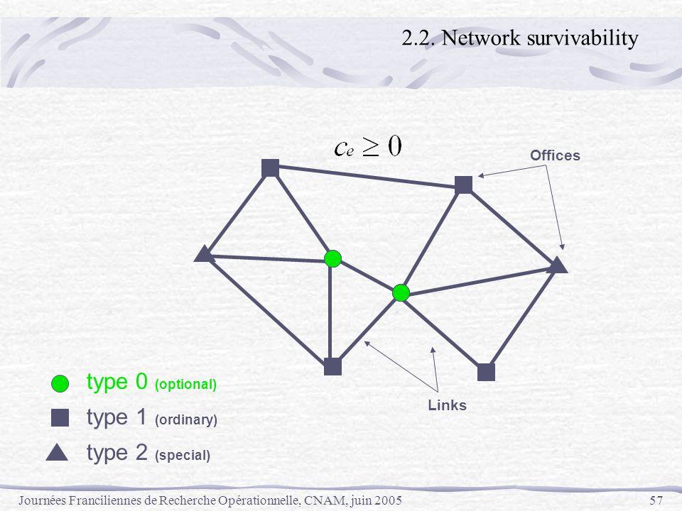 Journées Franciliennes de Recherche Opérationnelle, CNAM, juin 200557 Offices Links type 0 (optional) type 1 (ordinary) type 2 (special) 2.2. Network
