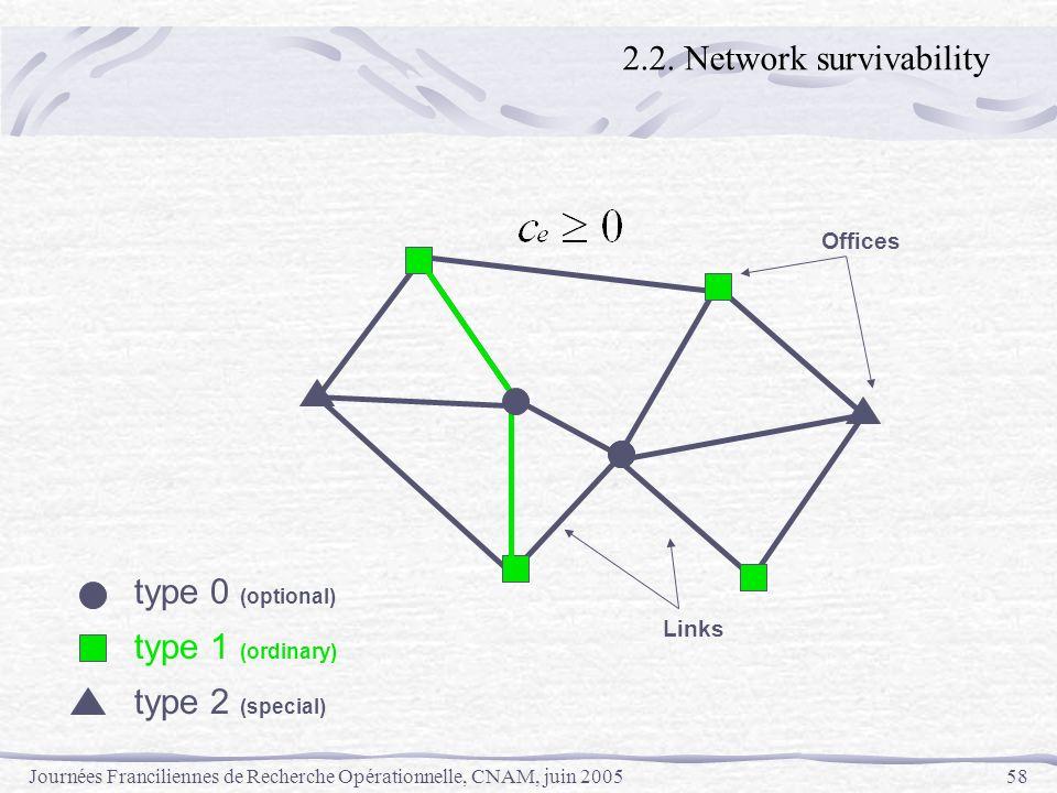 Journées Franciliennes de Recherche Opérationnelle, CNAM, juin 200558 Offices Links type 0 (optional) type 1 (ordinary) type 2 (special) 2.2. Network