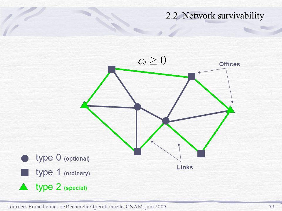 Journées Franciliennes de Recherche Opérationnelle, CNAM, juin 200559 Offices Links type 0 (optional) type 1 (ordinary) type 2 (special) 2.2. Network