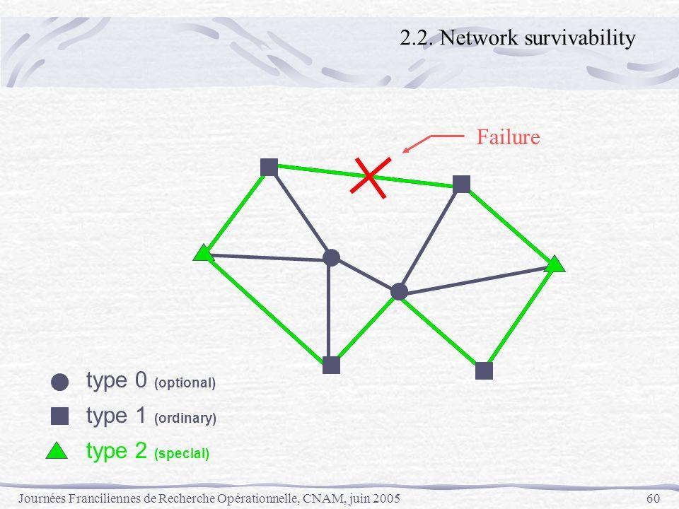 Journées Franciliennes de Recherche Opérationnelle, CNAM, juin 200560 type 0 (optional) type 1 (ordinary) type 2 (special) Failure 2.2. Network surviv