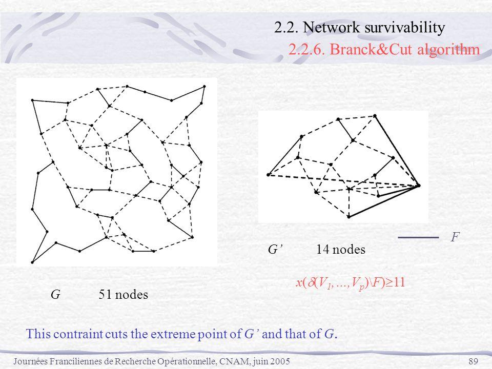 Journées Franciliennes de Recherche Opérationnelle, CNAM, juin 200589 G51 nodes F G14 nodes x( (V 1,…,V p )\F) 11 This contraint cuts the extreme poin