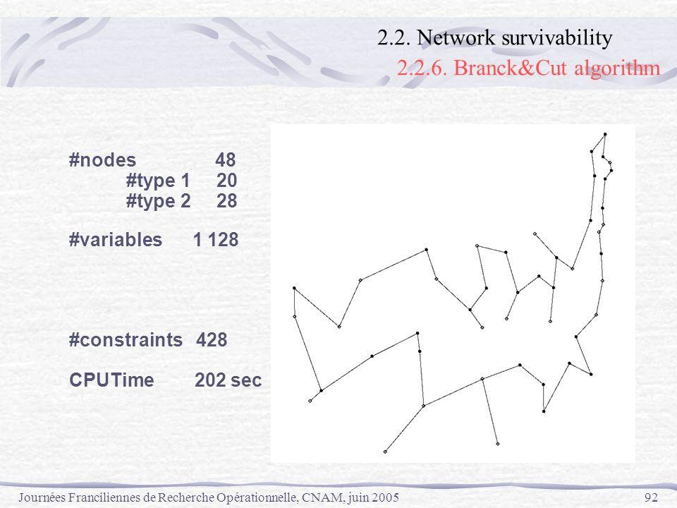 Journées Franciliennes de Recherche Opérationnelle, CNAM, juin 200592 #nodes 48 #type 1 20 #type 2 28 #variables 1 128 #constraints 428 CPUTime 202 se