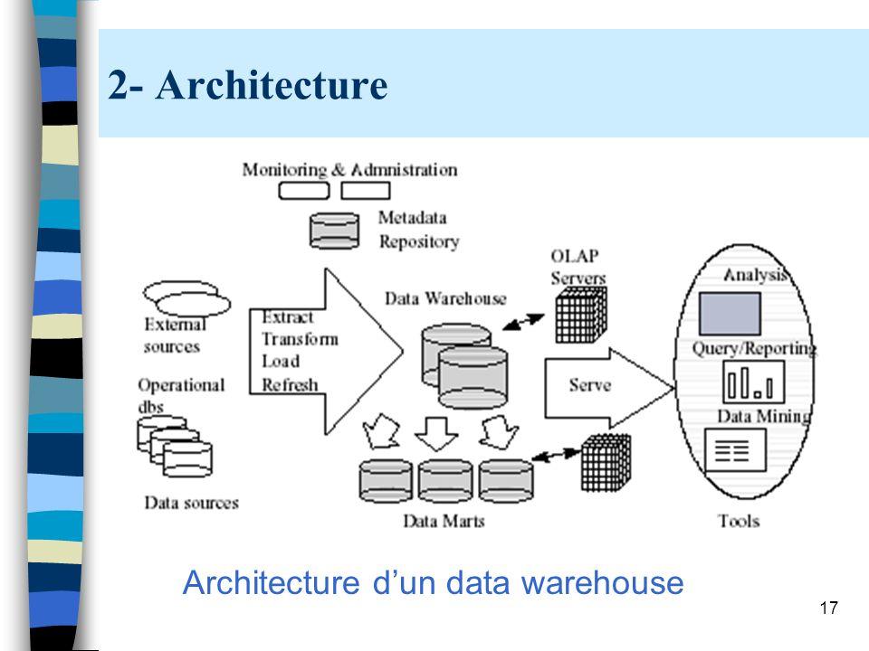 17 2- Architecture Architecture dun data warehouse