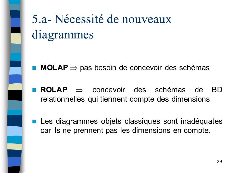29 MOLAP pas besoin de concevoir des schémas ROLAP concevoir des schémas de BD relationnelles qui tiennent compte des dimensions Les diagrammes objets