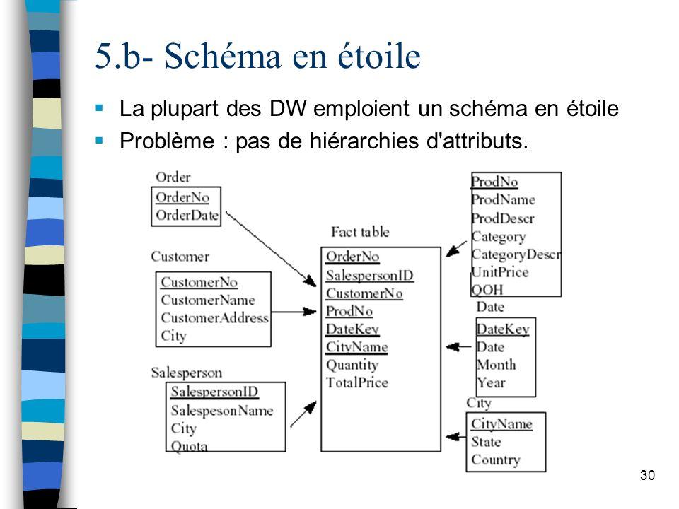 30 La plupart des DW emploient un schéma en étoile Problème : pas de hiérarchies d'attributs. 5.b- Schéma en étoile