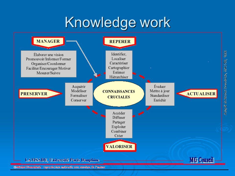 Knowledge work «la gestion des connaissances» «la gestion des connaissances» Gestion Gestion des informations acquises des informations acquises savoir-faire développé par le personnel savoir-faire développé par le personnel