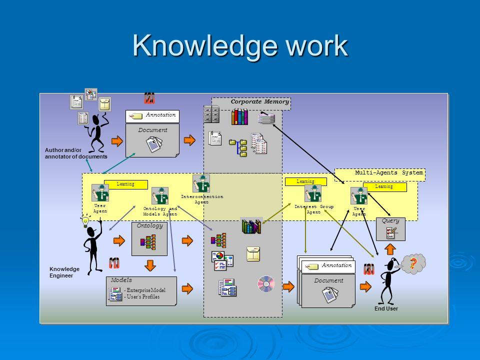 «la gestion des connaissances» «la gestion des connaissances» Gestion Gestion des informations acquises des informations acquises savoir-faire développé par le personnel savoir-faire développé par le personnel Solutions existantes Solutions existantes CoMMA (Atos Origin) CoMMA (Atos Origin) Gameth (Paris Dauphine) Gameth (Paris Dauphine) VIGIE et TRIZ ( PSA) VIGIE et TRIZ ( PSA) Knowledge work