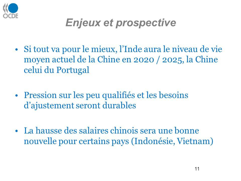 11 Enjeux et prospective Si tout va pour le mieux, lInde aura le niveau de vie moyen actuel de la Chine en 2020 / 2025, la Chine celui du Portugal Pression sur les peu qualifiés et les besoins dajustement seront durables La hausse des salaires chinois sera une bonne nouvelle pour certains pays (Indonésie, Vietnam)