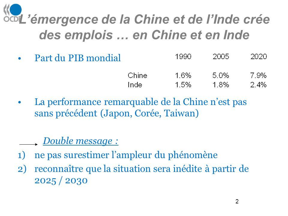 2 Lémergence de la Chine et de lInde crée des emplois … en Chine et en Inde Part du PIB mondial La performance remarquable de la Chine nest pas sans précédent (Japon, Corée, Taiwan) Double message : 1)ne pas surestimer lampleur du phénomène 2)reconnaître que la situation sera inédite à partir de 2025 / 2030