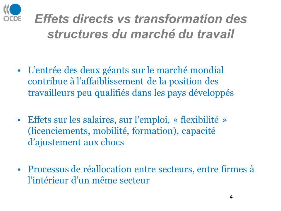 5 Effets directs vs transformation des structures du marché du travail Effet redistributif via la baisse de la part des salaires dans la valeur ajoutée étude du FMI: -baisse de 5 points en moyenne du G7 depuis 1970 -contribution de la globalisation à hauteur de 30 / 50 %