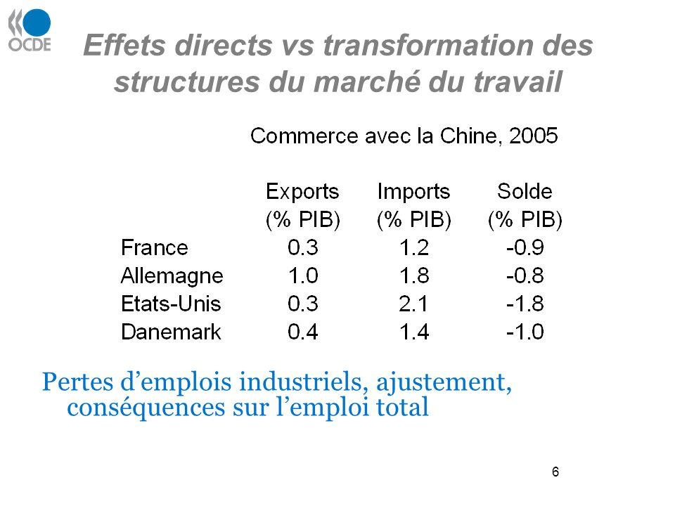 6 Effets directs vs transformation des structures du marché du travail Pertes demplois industriels, ajustement, conséquences sur lemploi total