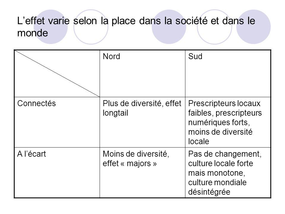 Leffet varie selon la place dans la société et dans le monde NordSud ConnectésPlus de diversité, effet longtail Prescripteurs locaux faibles, prescrip