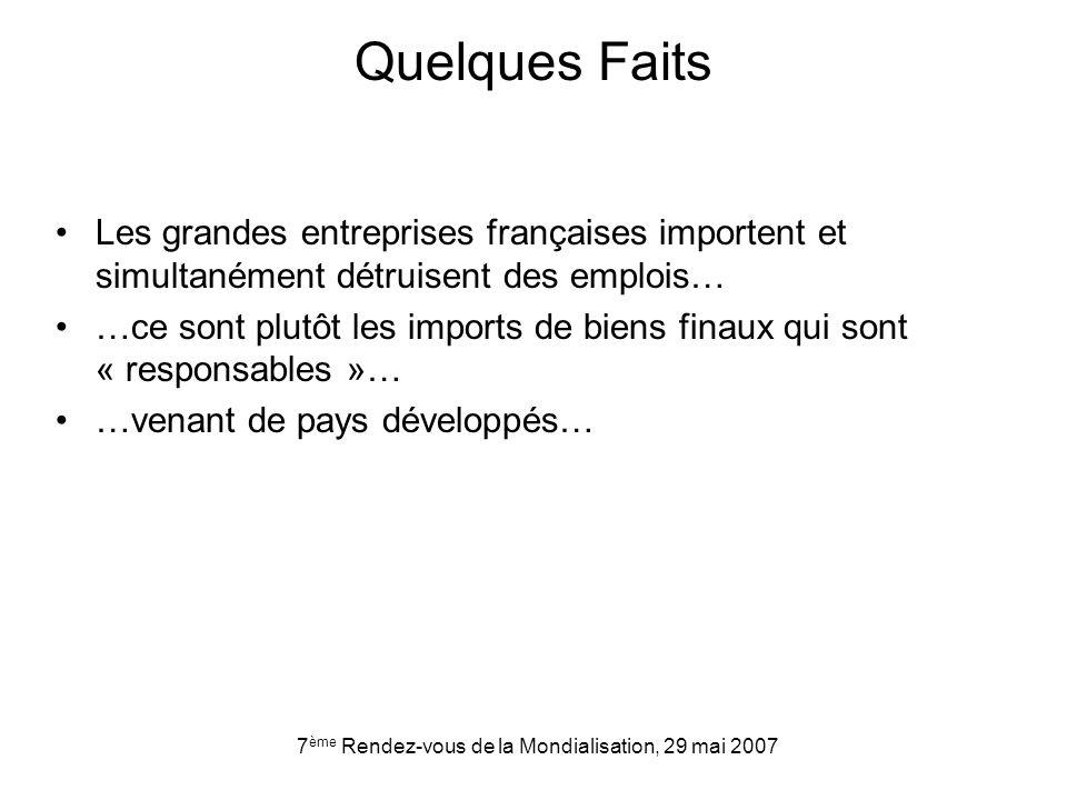 7 ème Rendez-vous de la Mondialisation, 29 mai 2007 Quelques Faits Les grandes entreprises françaises importent et simultanément détruisent des emplois… …ce sont plutôt les imports de biens finaux qui sont « responsables »… …venant de pays développés…