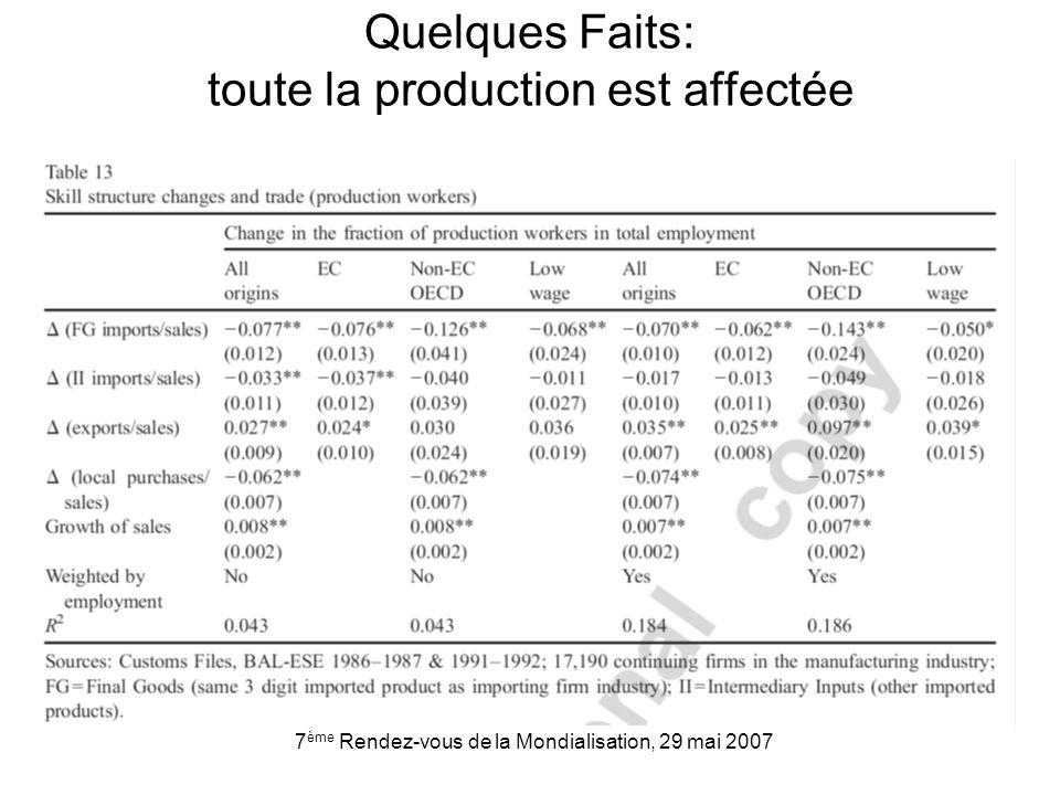 7 ème Rendez-vous de la Mondialisation, 29 mai 2007 Quelques Faits: toute la production est affectée