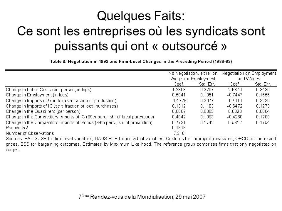 7 ème Rendez-vous de la Mondialisation, 29 mai 2007 Quelques Faits: Ce sont les entreprises où les syndicats sont puissants qui ont « outsourcé »