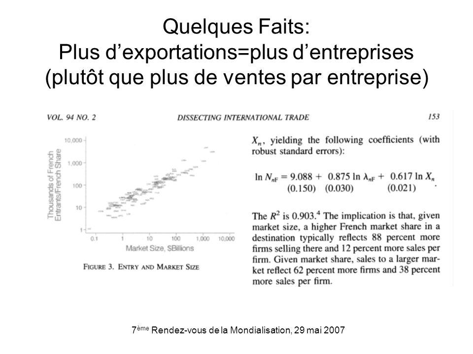 7 ème Rendez-vous de la Mondialisation, 29 mai 2007 Quelques Faits: Plus dexportations=plus dentreprises (plutôt que plus de ventes par entreprise)