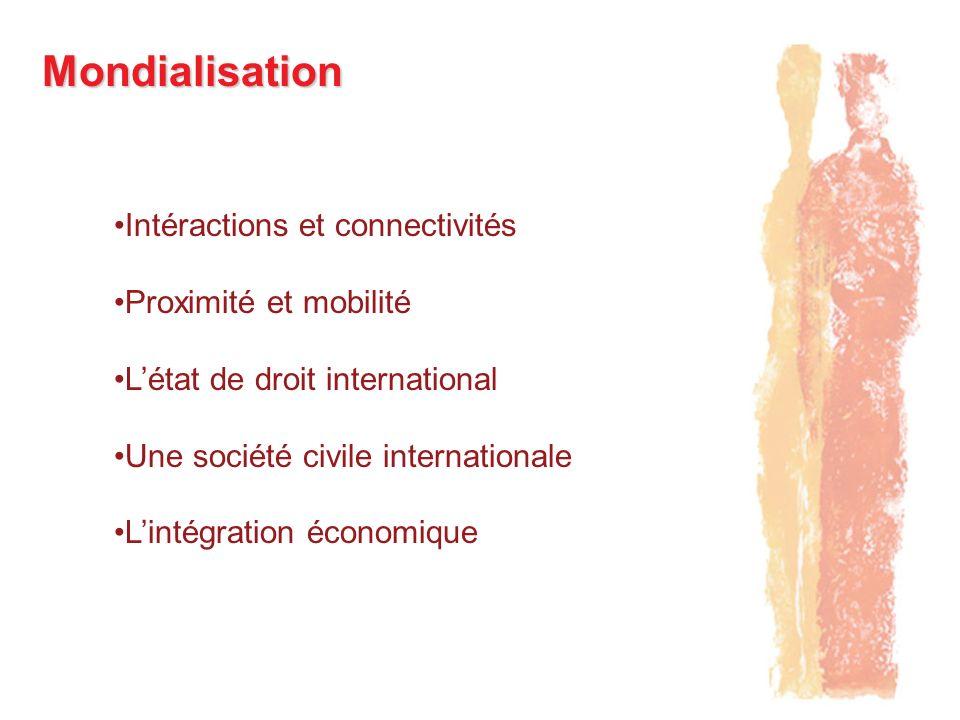 Mondialisation Intéractions et connectivités Proximité et mobilité Létat de droit international Une société civile internationale Lintégration économi