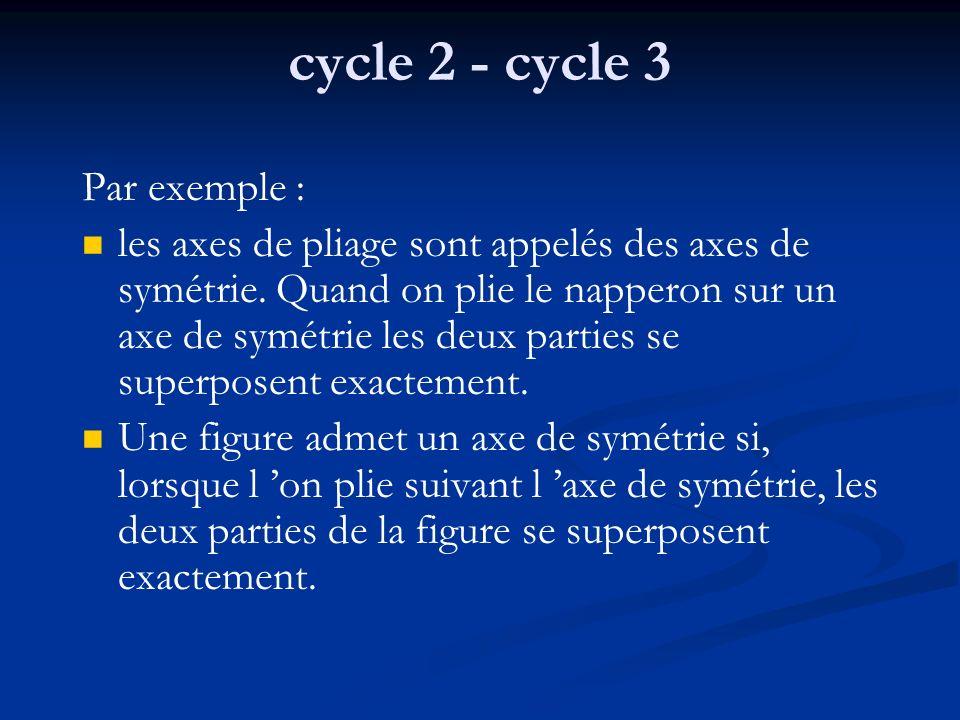 cycle 2 - cycle 3 Par exemple : les axes de pliage sont appelés des axes de symétrie. Quand on plie le napperon sur un axe de symétrie les deux partie