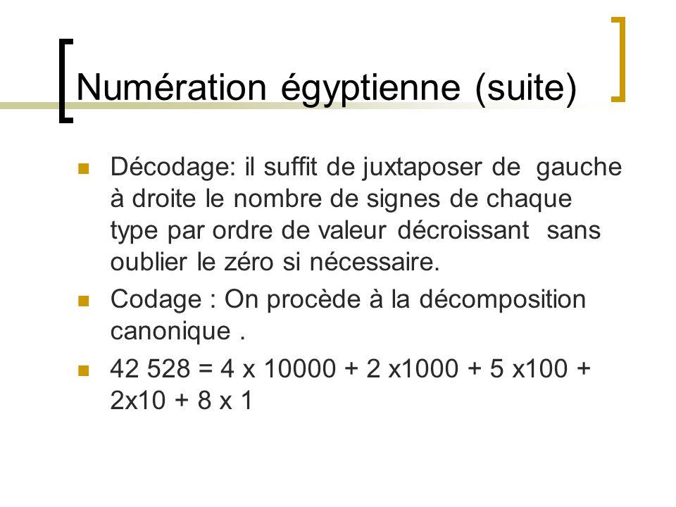 Numération égyptienne (suite) Décodage: il suffit de juxtaposer de gauche à droite le nombre de signes de chaque type par ordre de valeur décroissant
