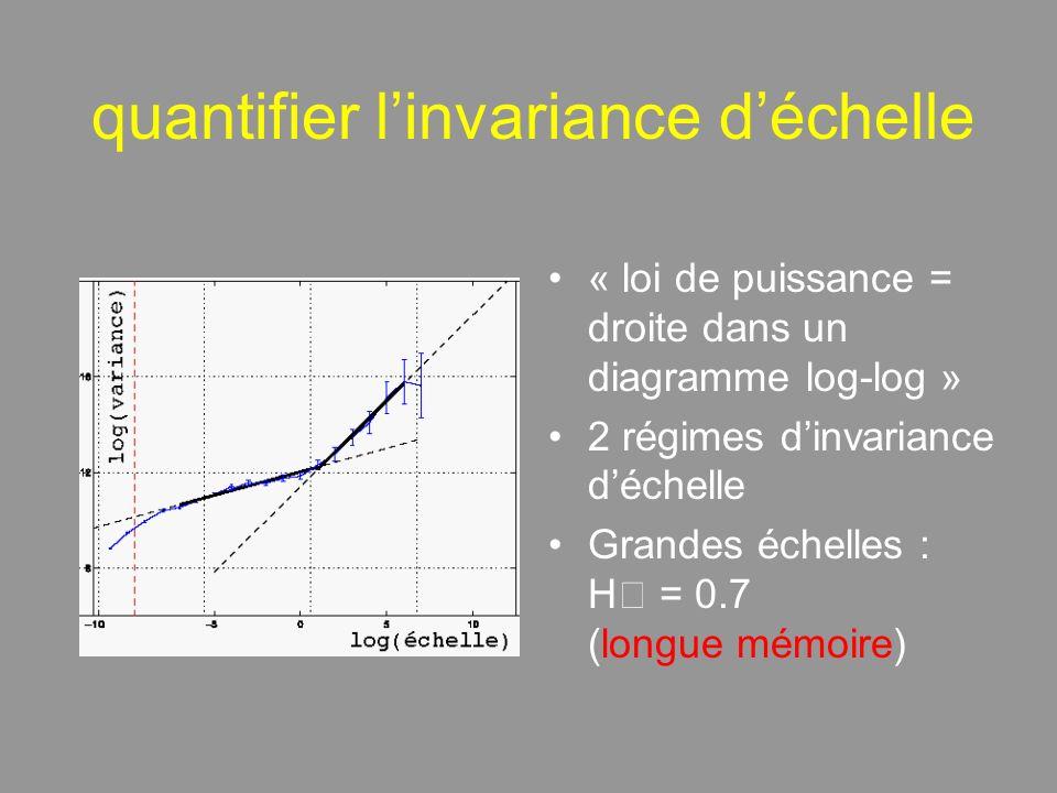 quantifier linvariance déchelle « loi de puissance = droite dans un diagramme log-log » 2 régimes dinvariance déchelle Grandes échelles : H = 0.7 (longue mémoire)