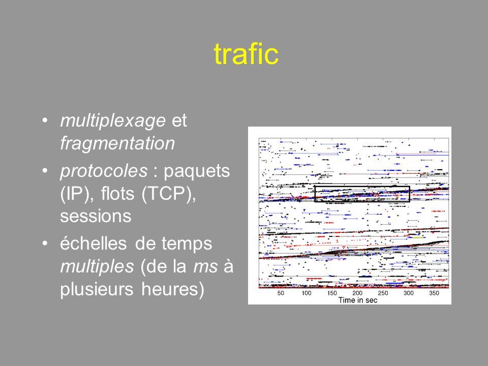trafic multiplexage et fragmentation protocoles : paquets (IP), flots (TCP), sessions échelles de temps multiples (de la ms à plusieurs heures)
