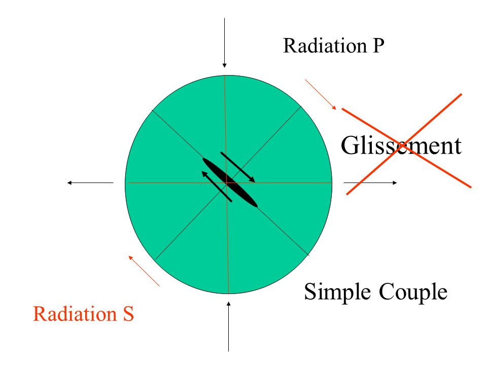 Glissement Radiation P Radiation S Simple Couple