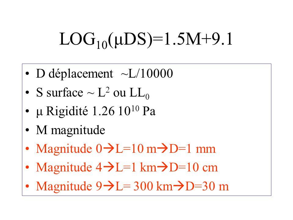 LOG 10 (μDS)=1.5M+9.1 D déplacement ~L/10000 S surface ~ L 2 ou LL 0 μ Rigidité 1.26 10 10 Pa M magnitude Magnitude 0 L=10 m D=1 mm Magnitude 4 L=1 km