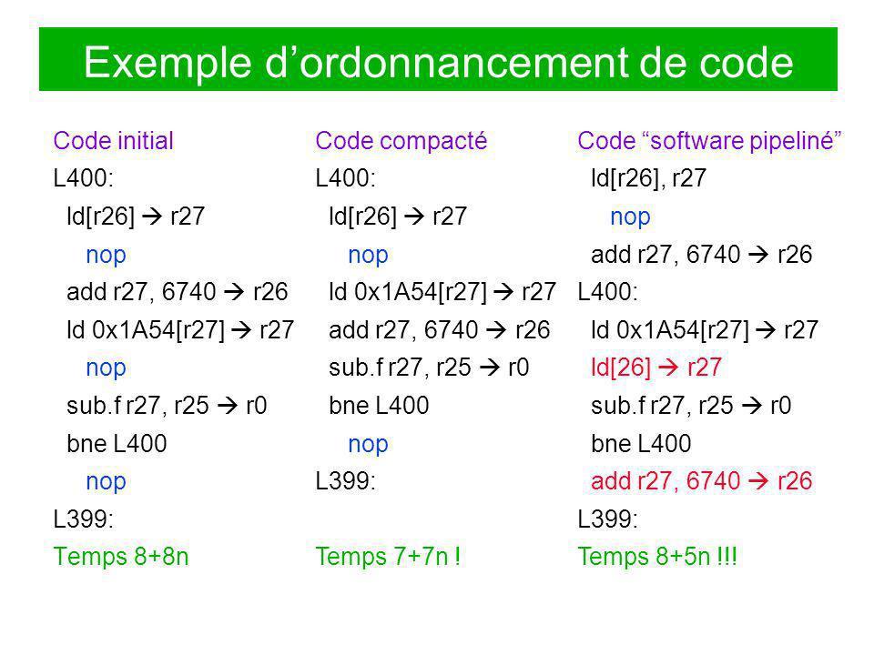 Exemple dordonnancement de code Code initial L400: ld[r26] r27 nop add r27, 6740 r26 ld 0x1A54[r27] r27 nop sub.f r27, r25 r0 bne L400 nop L399: Temps